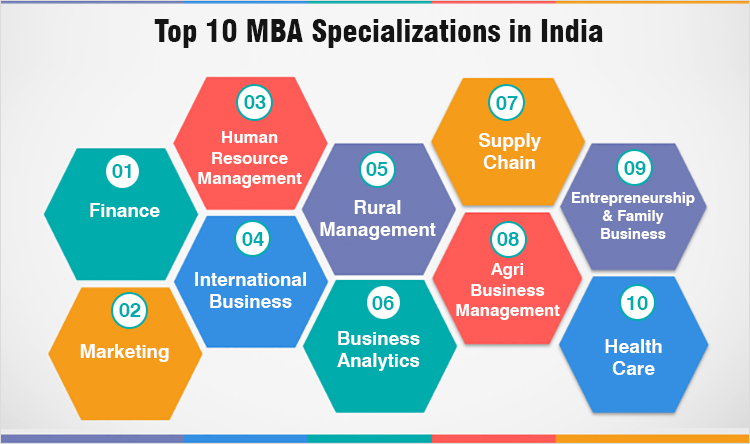 10 MBA Specialization in India