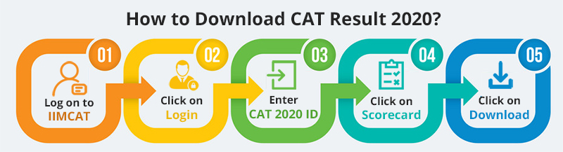How to Download CAT Result