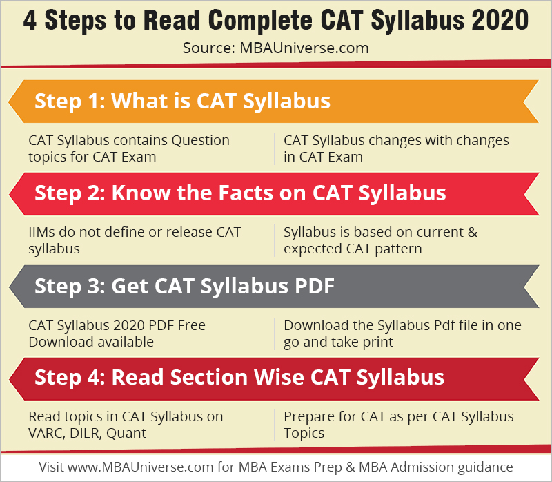 4 steps to read complete cat syllabus 2020