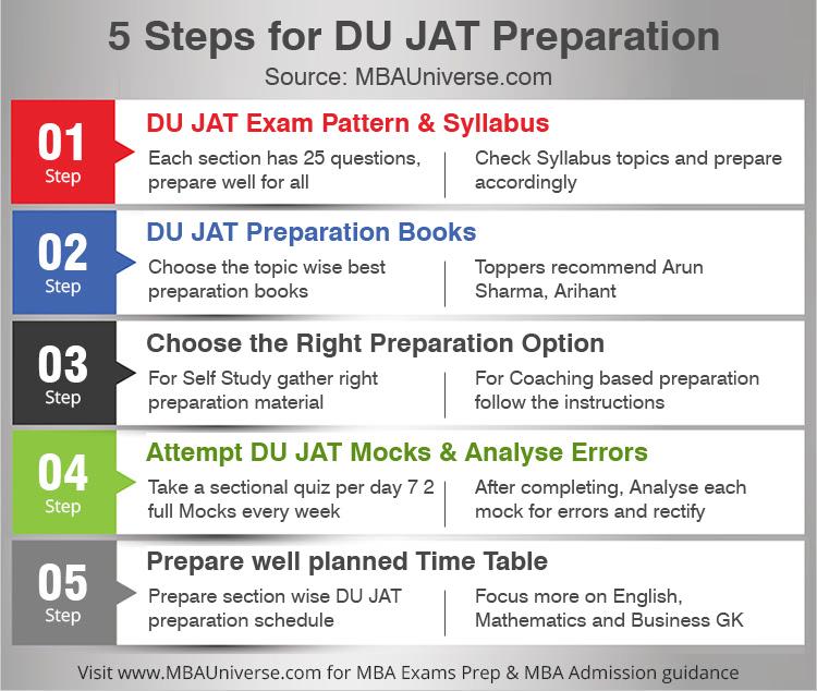 DU JAT Preparation