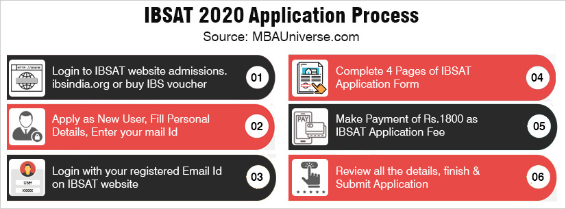 ibsat application