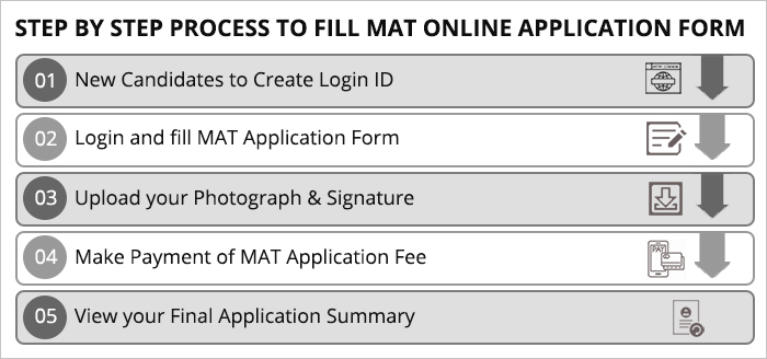 MAT Application Form Step by Step Guide