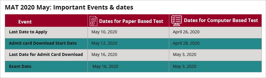 MAT 2020 Exam Date