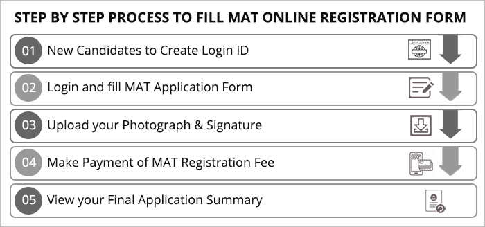 MAT Registration Step by Step Guide