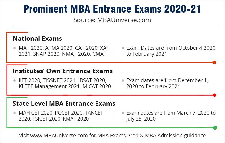 MBA Entrance Exam
