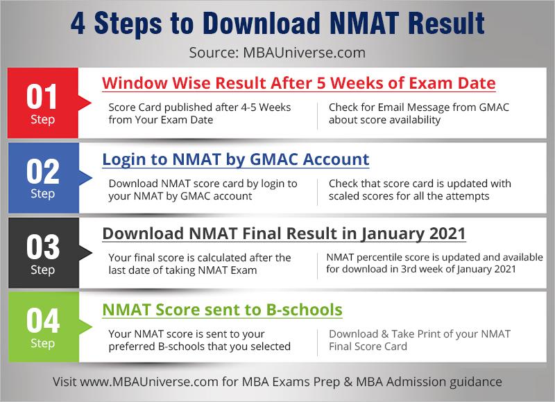 NMAT Result Download Steps