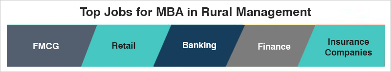 MBA in Rural Management