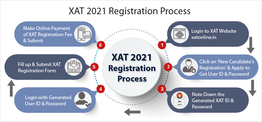 xat registration