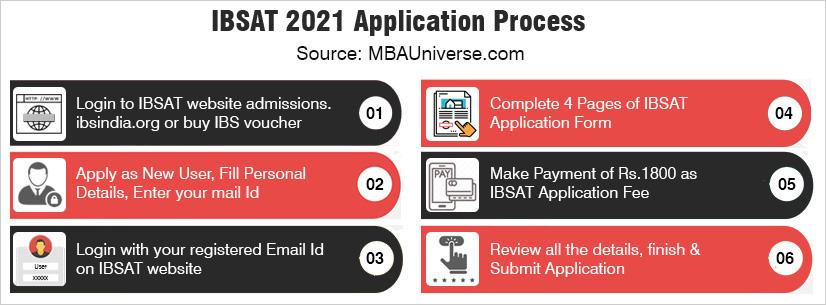 ibsat application