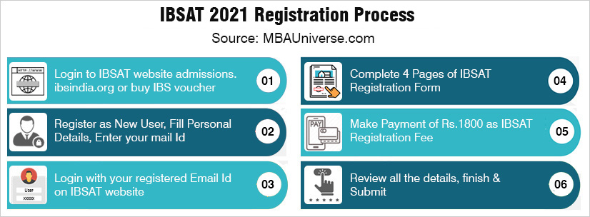 ibsat registration