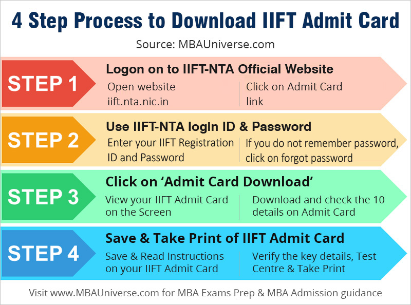 iift admit card download process
