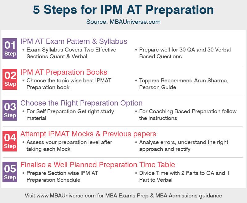 IPMAT Preparation