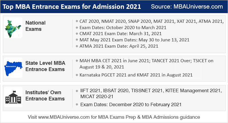MBA Entrance Exam