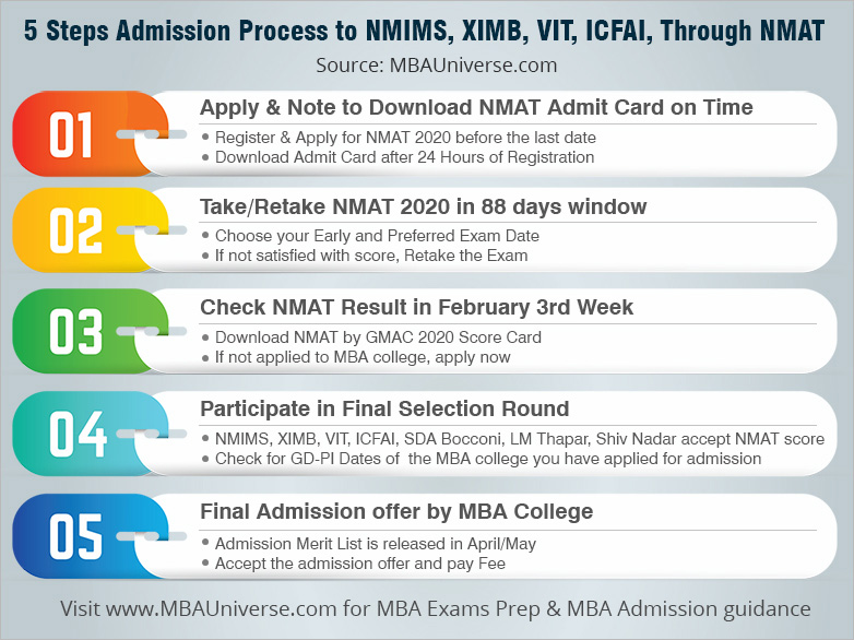 5 Steps Admission Process to SBM - NMIMS Mumbai Through NMAT 2018
