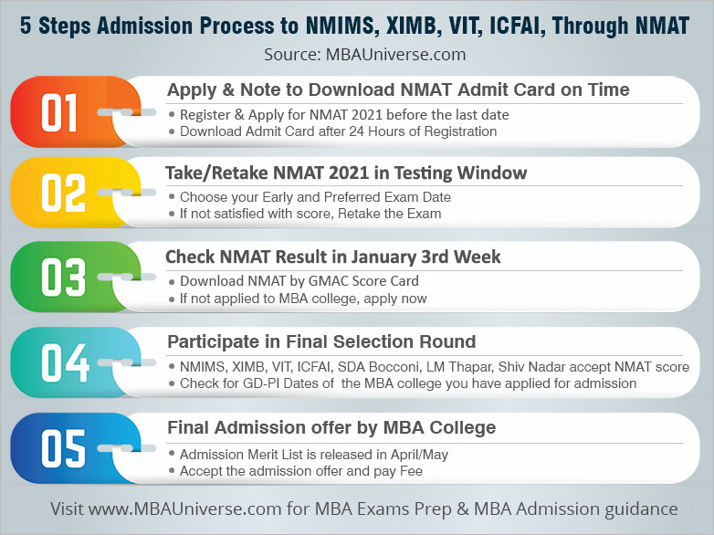 5 Steps Admission Process to SBM - NMIMS Mumbai Through NMAT 2018