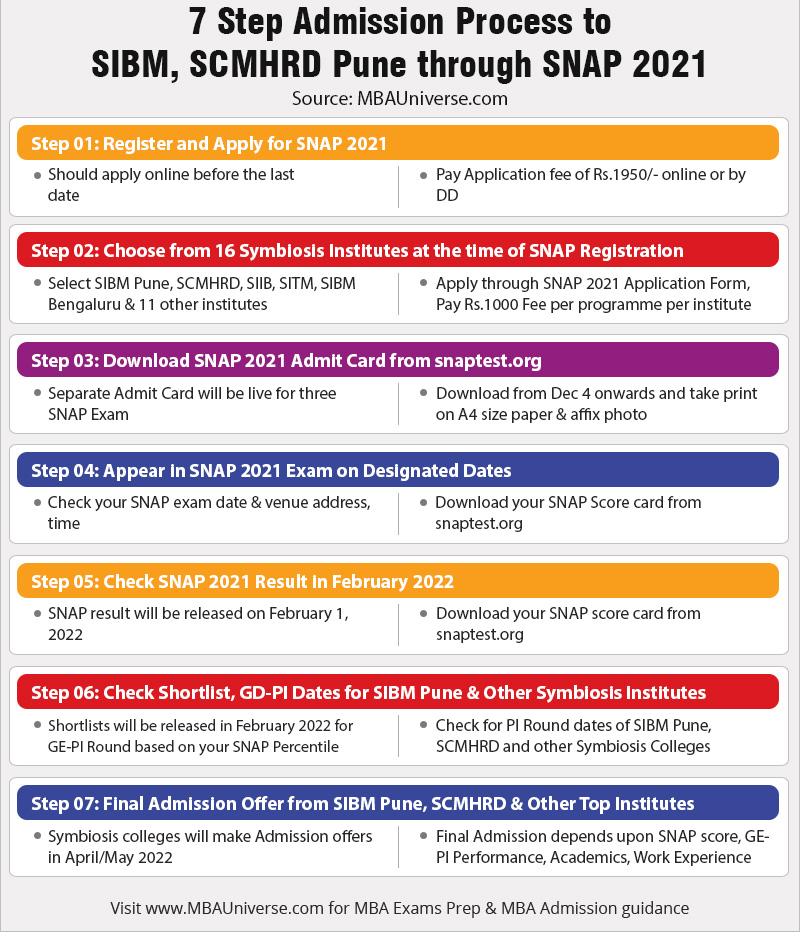 7 Steps Admission Process to SIBM