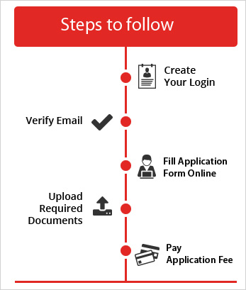 How to apply for FMS Delhi Admission Steps 2