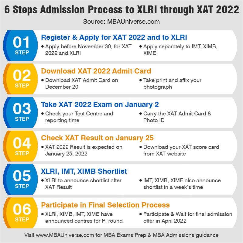 6 Steps Admission Process to xlri through xat 2021
